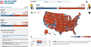 """US elections 2016 results - credits: The Guardian US interactiv team / The Guardian"""