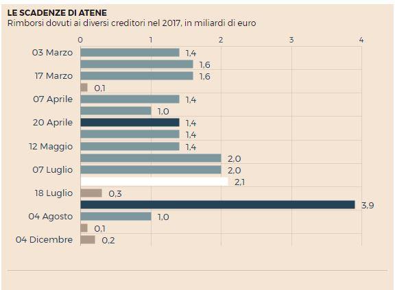 grecia problemi