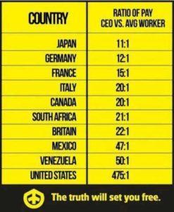 disuguaglianza c