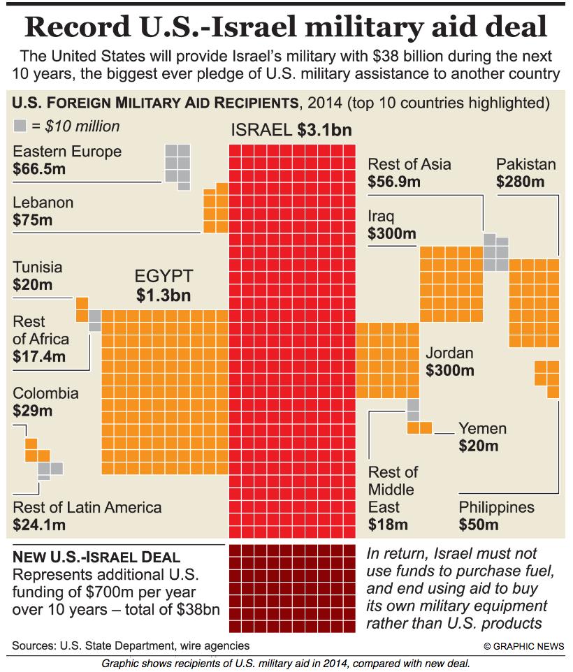 """Grafico che elenca gli aiuti militari """"ufficiali"""" a Paesi esteri da parte degli Usa - graphicnews.org"""