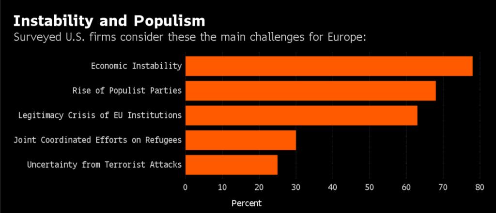 Risultati di una ricerca condotta nell'agosto del 2016 tra 38 aziende multinazionali statunitensi operanti in Europa - source: AmCham Germany / credits: Bloomberg